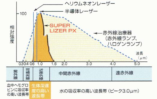 スーパーライザーは他のヘリウムネオンレーザーや、赤外線治療器より生体深達性が高い波長帯を選択