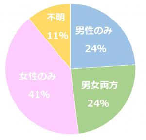 不妊の原因割合男性24%