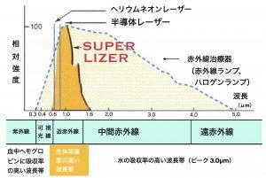 スーパーライザーの深達性の紹介図
